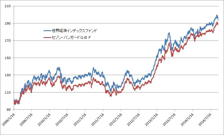 インデックス 世界 ファンド 経済