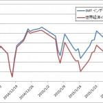 SMTVS世界経済