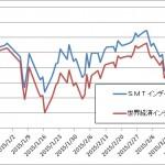 世界経済インデクスF SMTインデックスバランスO比較