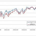 SMTIBO・世界経済IF比較 20150628