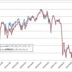 SMT 世界経済IF比較